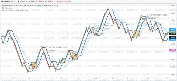 Bollinger bands drawbacks