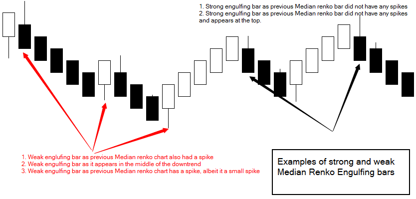Median renko trading strategy