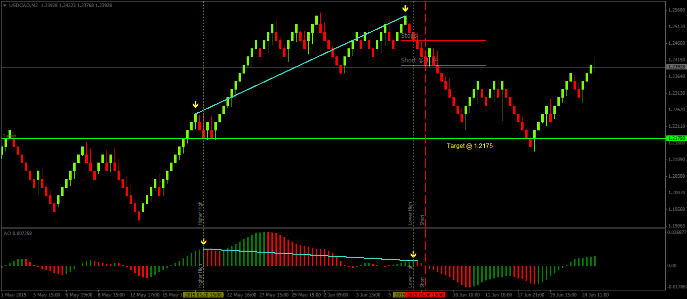 Awesome forex strategy