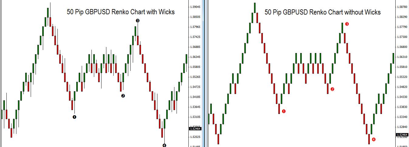 Engulfing bar trading strategy