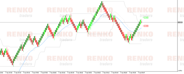 MT5 Renko Chart with Donchian Channels and Moving Averages