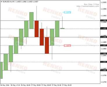 Mean Renko chart with sub levels plotted (x pips/2)