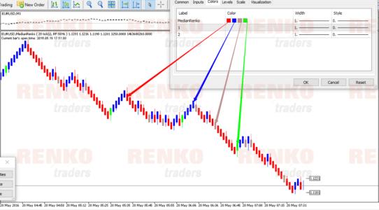 Median Renko Chart for MT5 - Color Customizations
