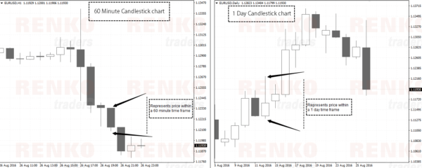 Candlestick chart shows price within a session (ex: 60 minutes or 1 day)