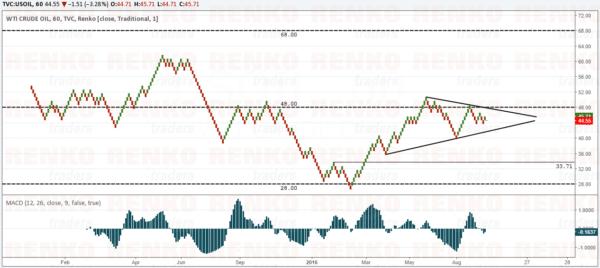 Crude Oil Bullish Scenario – Inverse Head and Shoulders pattern