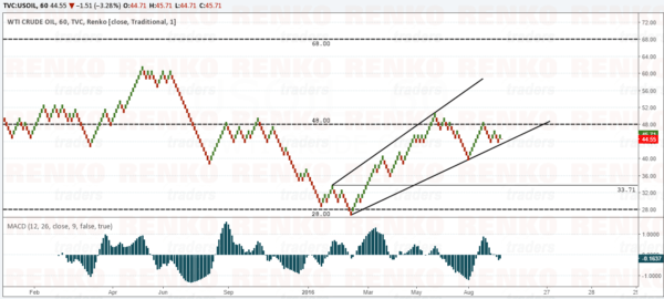 Best Case Scenario for Crude Oil = Bearish