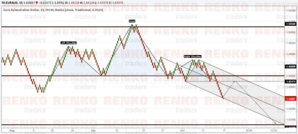 EURAUD: Validated head and shoulders pattern, sell the retracement to the neckline support