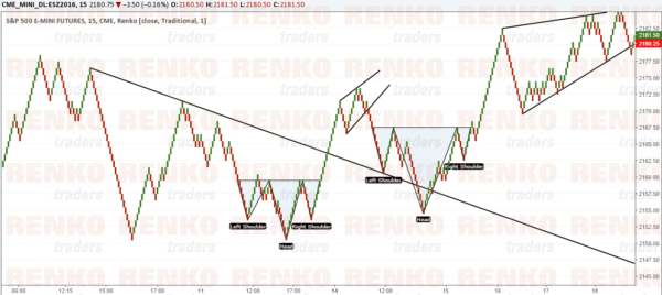 Trading S&P500 Futures Renko Chart with chart patterns