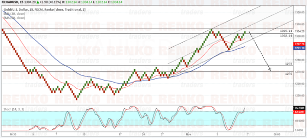 Gold: Look for a correction to 1275 - 1270