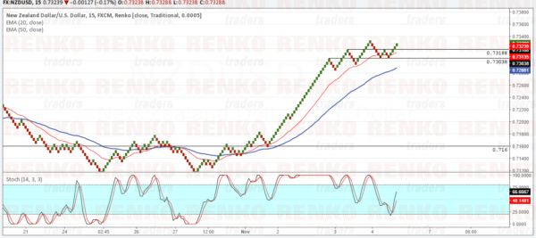 NZDUSD: Price could test 0.7160 support