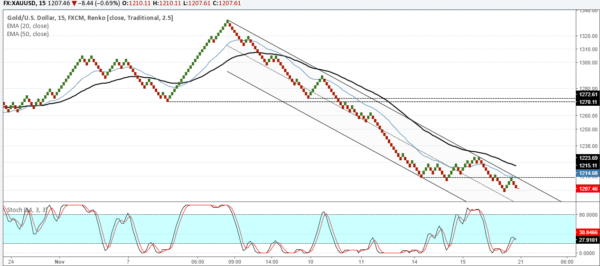 XAUUSD: Likely to hit $1200, but buy above 1215