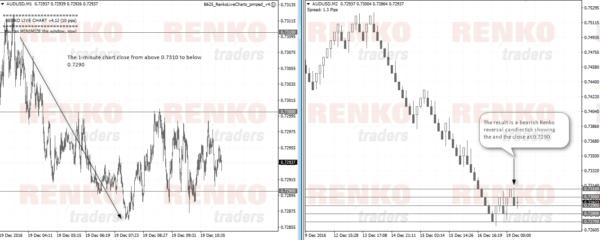 Offline Renko chart using M1 close data
