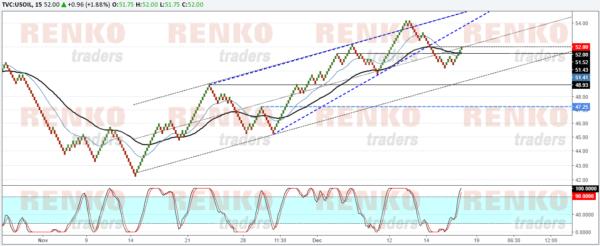 Crude oil retesting the breakout, signaling near term weakness