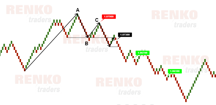 Easy forex charts